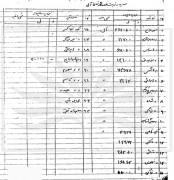 فهرست رقبات وقفی آمل و کرایه سالیانه آنها سال 1342