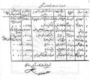 فهرست مساجد آمل سال 1342 و واقفان