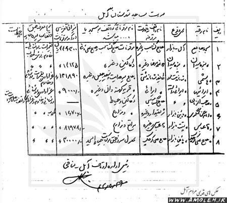 فهرست مساجد آمل سال ۱۳۴۲ و واقفان