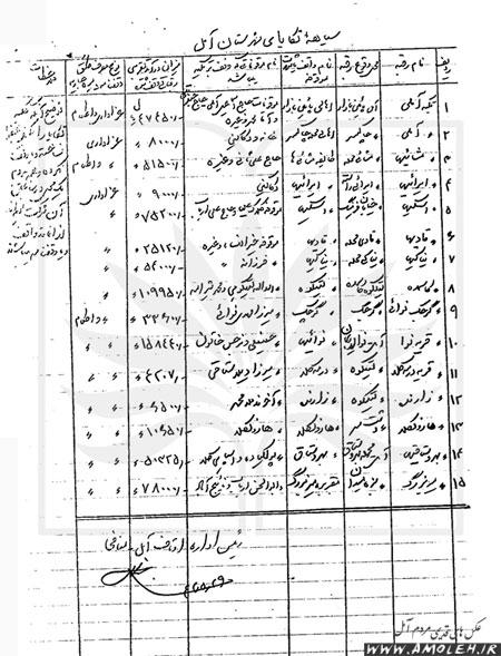 درآمد تکایای آمل سال ۱۳۴۲