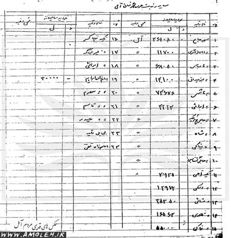فهرست رقبات وقفی آمل و کرایه سالیانه آنها سال ۱۳۴۲